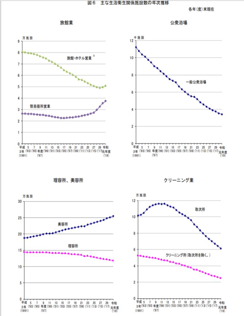 主な生活衛生関係施設数の年次推移
